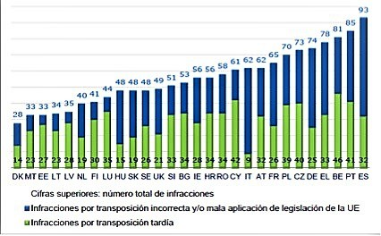 España a la cabeza de incoacciones de expedientes en la Union Europea - ♦España, a la cabeza de incoacciones de expedientes de la UE al 31.12.17.
