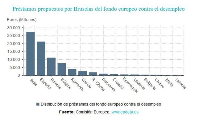 CONTINUA EL BOCA A BOCA FINANCIERO DE LA U.E. A ESPANA - Otros Países